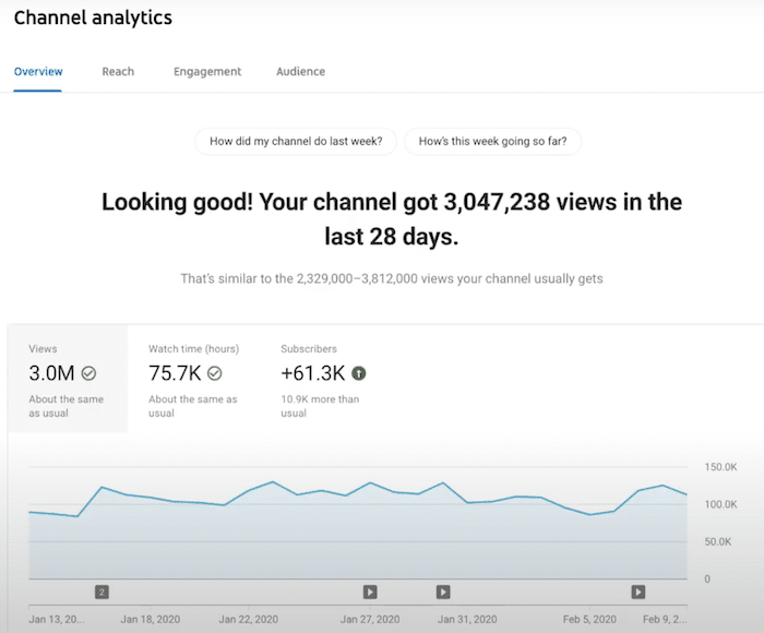 YouTube-Audit-Analyze-your-KPI-performance