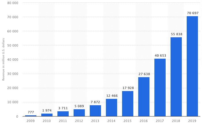 Paid-social-media-Facebook-revenue-growth