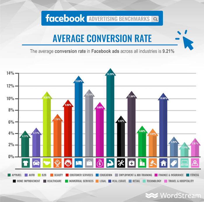 facebook-adverage-converion-rate-why-social-media-is-pay-to-play-in-2021