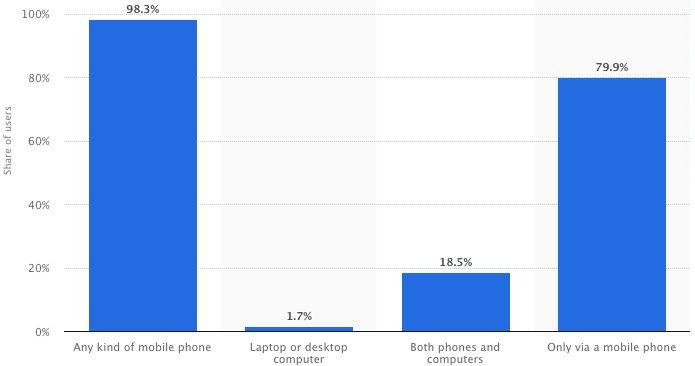 mobile use in socila media