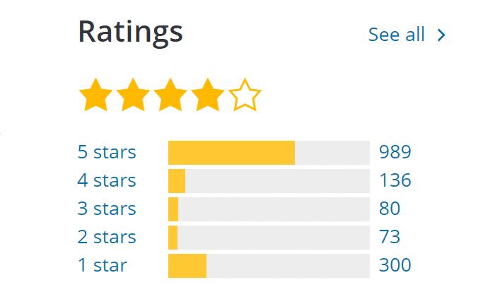 wordfence ratings